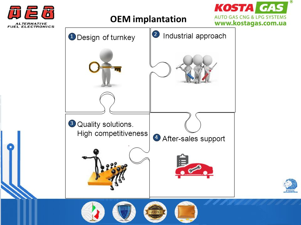 ОЕМ implantation 1 2 3 4 Design of turnkey Quality solutions.