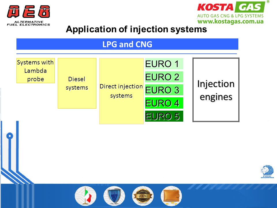 EURO 1 EURO 2 EURO 3 EURO 4 LPG and CNG Systems with Lambda probe Direct injection systems EURO 5 Application of injection systems Injection engines Diesel systems