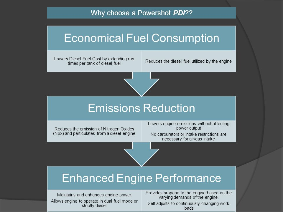 Enhanced Engine Performance Maintains and enhances engine power Allows engine to operate in dual fuel mode or strictly diesel Provides propane to the engine based on the varying demands of the engine.