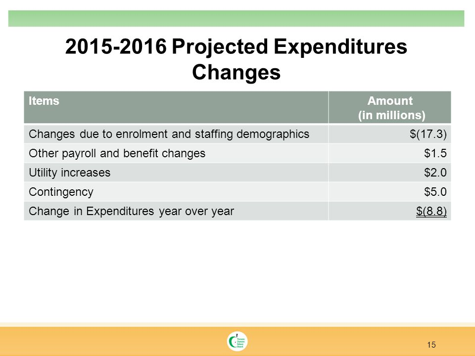2015-2016 Projected Expenditures Changes ItemsAmount (in millions) Changes due to enrolment and staffing demographics$(17.3) Other payroll and benefit