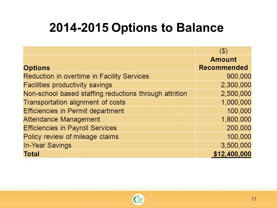 17 2014-2015 Options to Balance ($) Options Amount Recommended Reduction in overtime in Facility Services900,000 Facilities productivity savings2,300,