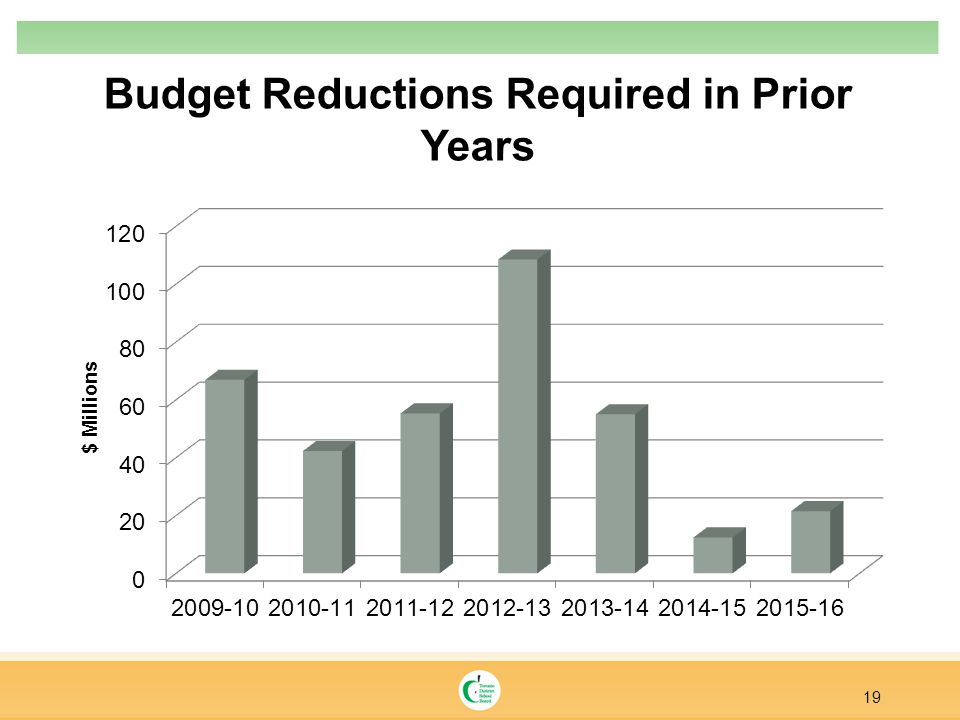 Budget Reductions Required in Prior Years 19