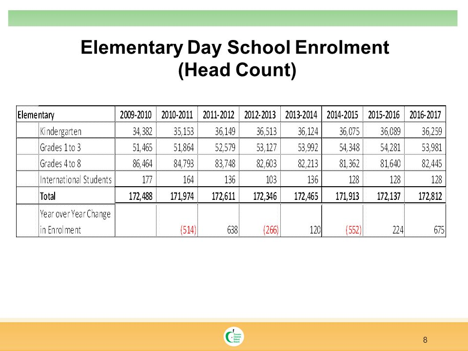 Elementary Day School Enrolment (Head Count) 8