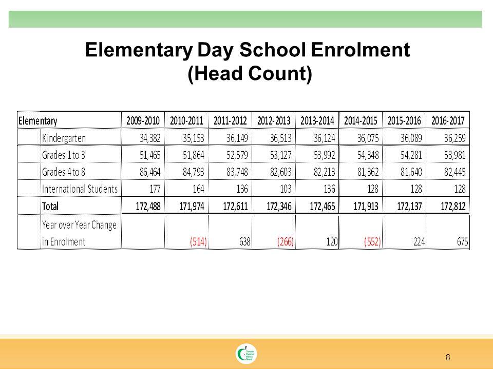 Secondary Enrolment 9