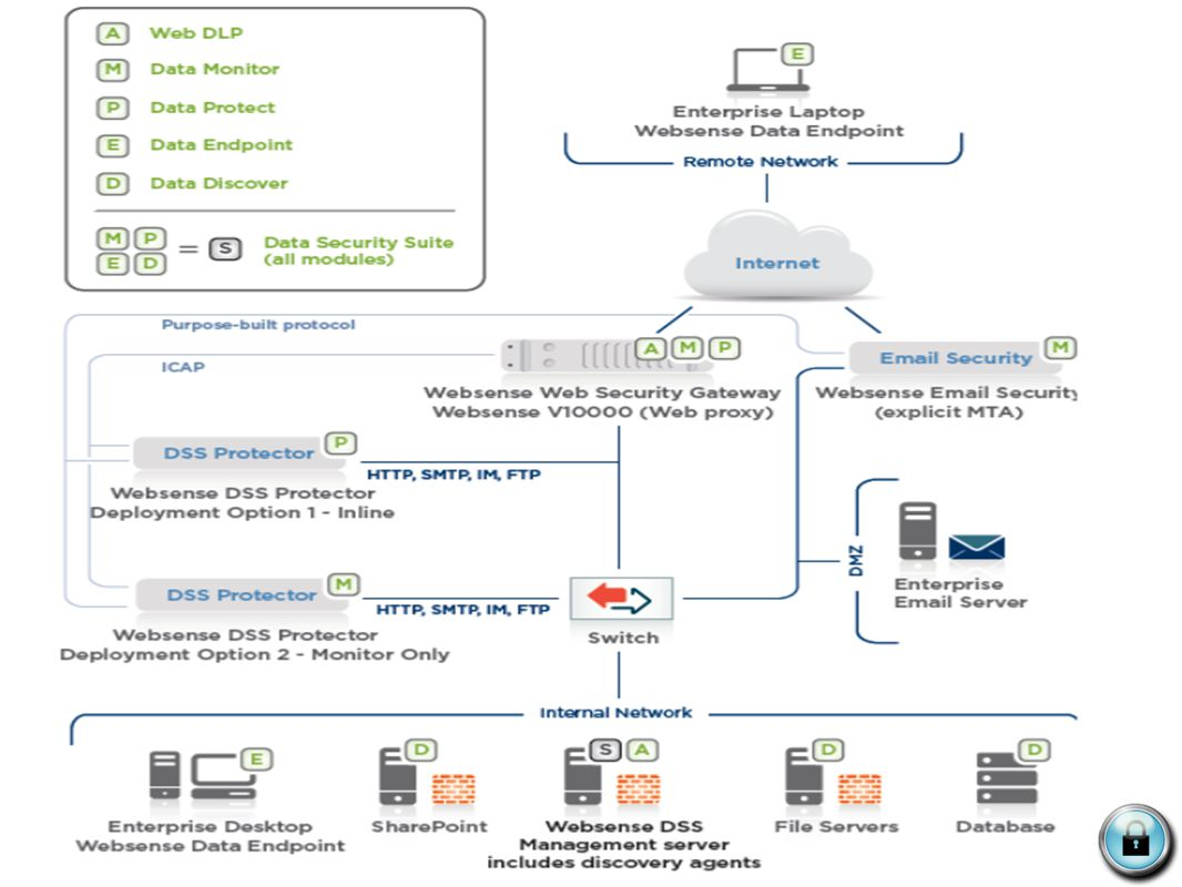 Data Endpoint  Provides endpoint security and control over what confidential data is and should be stored (through local discovery)  Who is using it  How it is being used (with what applications)  Where it is being transferred (USB storage, printer) DLP Solution: DLP Solution: