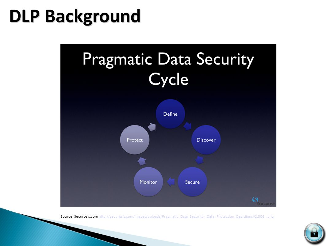 DLP Background Source: Securosis.com http://securosis.com/images/uploads/Pragmatic_Data_Security-_Data_Protection_DecisiionsV2.006_.pnghttp://securosis.com/images/uploads/Pragmatic_Data_Security-_Data_Protection_DecisiionsV2.006_.png