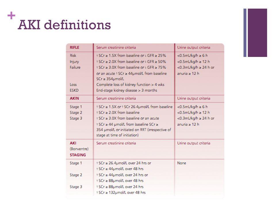 + AKI definitions