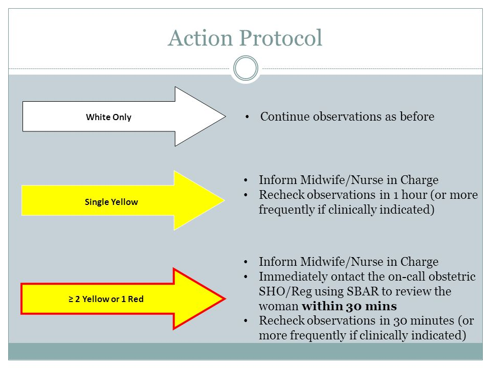 Action Protocol ≥ 2 Yellow or 1 Red Single Yellow White Only Continue observations as before Inform Midwife/Nurse in Charge Recheck observations in 1