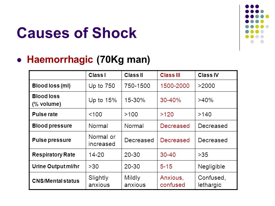 Causes of Shock Haemorrhagic (70Kg man) Class IClass IIClass IIIClass IV Blood loss (ml) Up to 750750-15001500-2000>2000 Blood loss (% volume) Up to 1