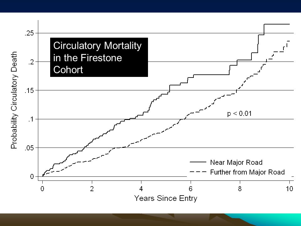 C Circulatory Mortality in the Firestone Cohort