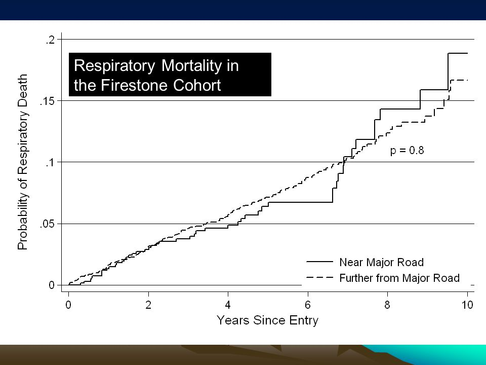 Respiratory Mortality in the Firestone Cohort