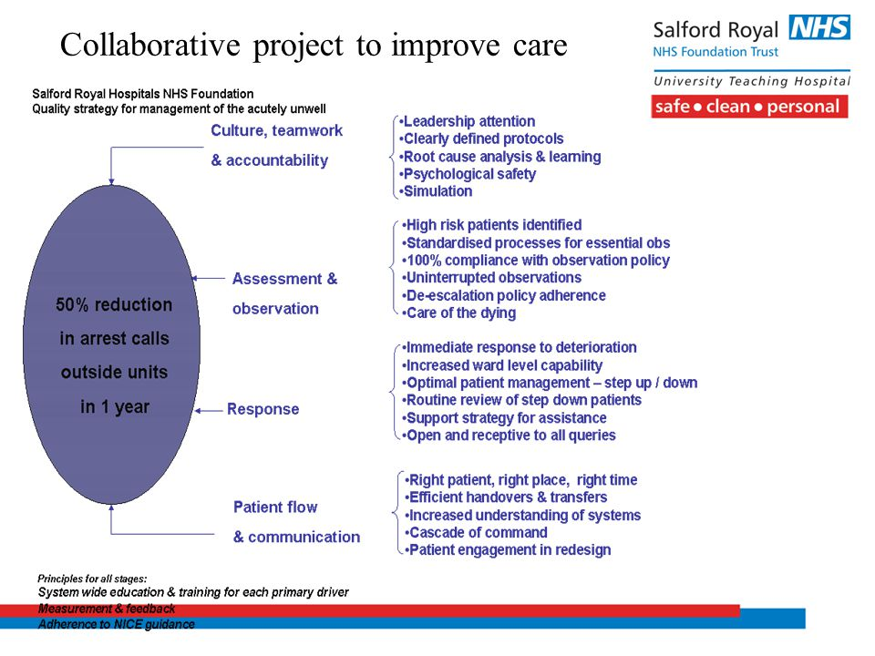 Collaborative project to improve care