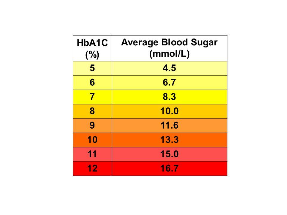 HbA1C (%) Average Blood Sugar (mmol/L) 54.5 66.7 78.3 810.0 911.6 1013.3 1115.0 1216.7