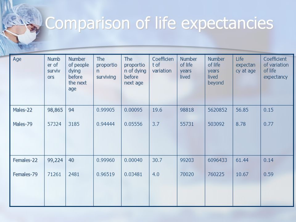 Comparison of life expectancies Age Numb er of surviv ors Number of people dying before the next age The proportio n surviving The proportio n of dying before next age Coefficien t of variation Number of life years lived Number of life years lived beyond Life expectan cy at age Coefficient of variation of life expectancy Males-22Males-7998,865 5732494 3185 0.99905 0.94444 0.00095 0.05556 19.6 3.7 98818 55731 5620852 503092 56.85 8.78 0.15 0.77 Females-22Females-7999,224 7126140 2481 0.99960 0.96519 0.00040 0.03481 30.7 4.0 99203 70020 6096433 760225 61.44 10.67 0.14 0.59
