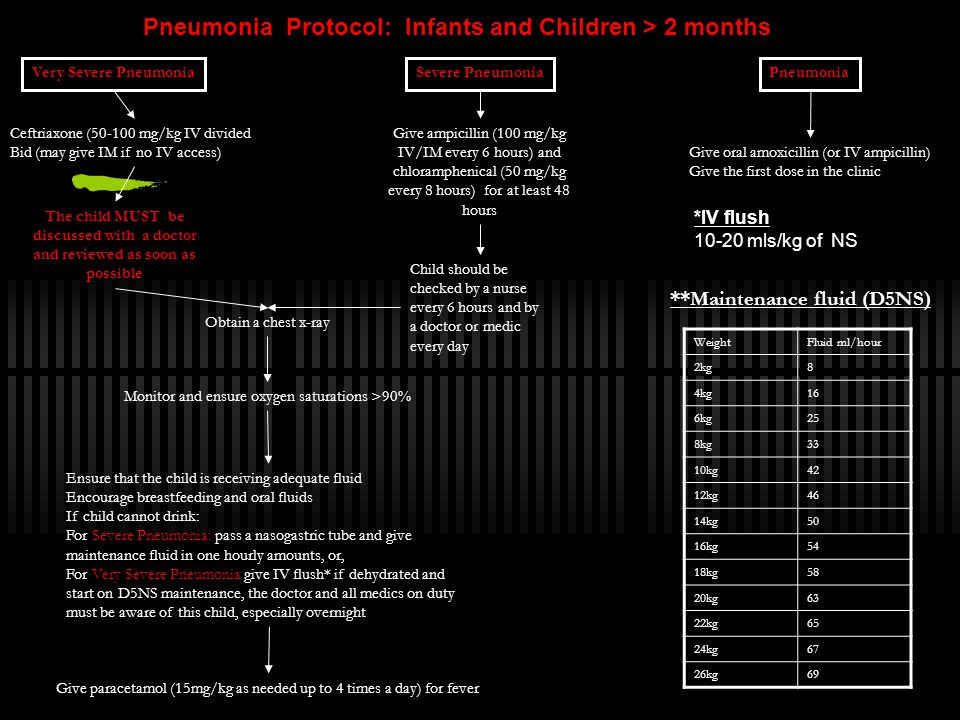Very Severe PneumoniaPneumoniaSevere Pneumonia Ceftriaxone (50-100 mg/kg IV divided Bid (may give IM if no IV access) Monitor and ensure oxygen satura