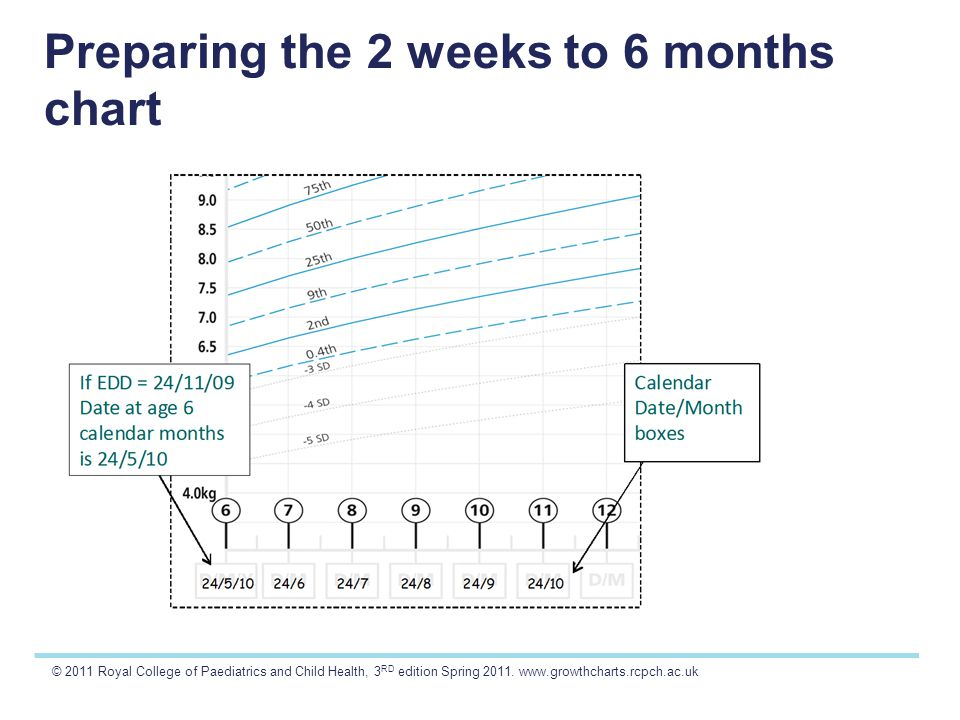 © 2011 Royal College of Paediatrics and Child Health, 3 RD edition Spring 2011. www.growthcharts.rcpch.ac.uk Preparing the 2 weeks to 6 months chart