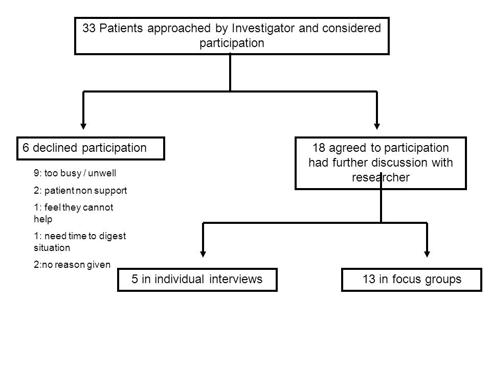 33 Patients approached by Investigator and considered participation 6 declined participation18 agreed to participation had further discussion with researcher 5 in individual interviews13 in focus groups 9: too busy / unwell 2: patient non support 1: feel they cannot help 1: need time to digest situation 2:no reason given