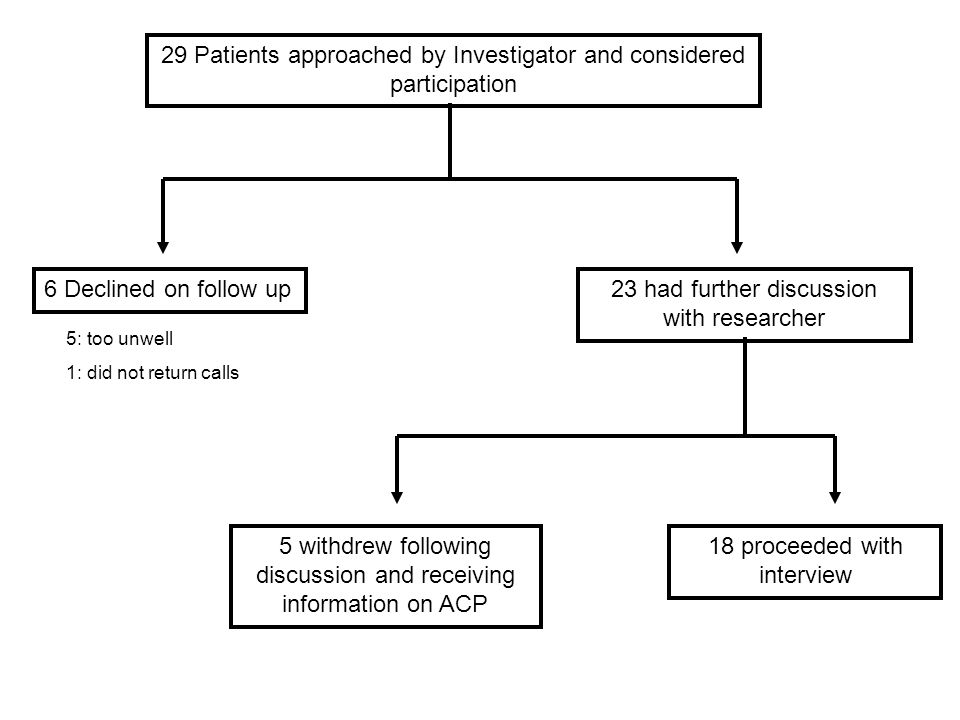 29 Patients approached by Investigator and considered participation 6 Declined on follow up23 had further discussion with researcher 5 withdrew following discussion and receiving information on ACP 18 proceeded with interview 5: too unwell 1: did not return calls