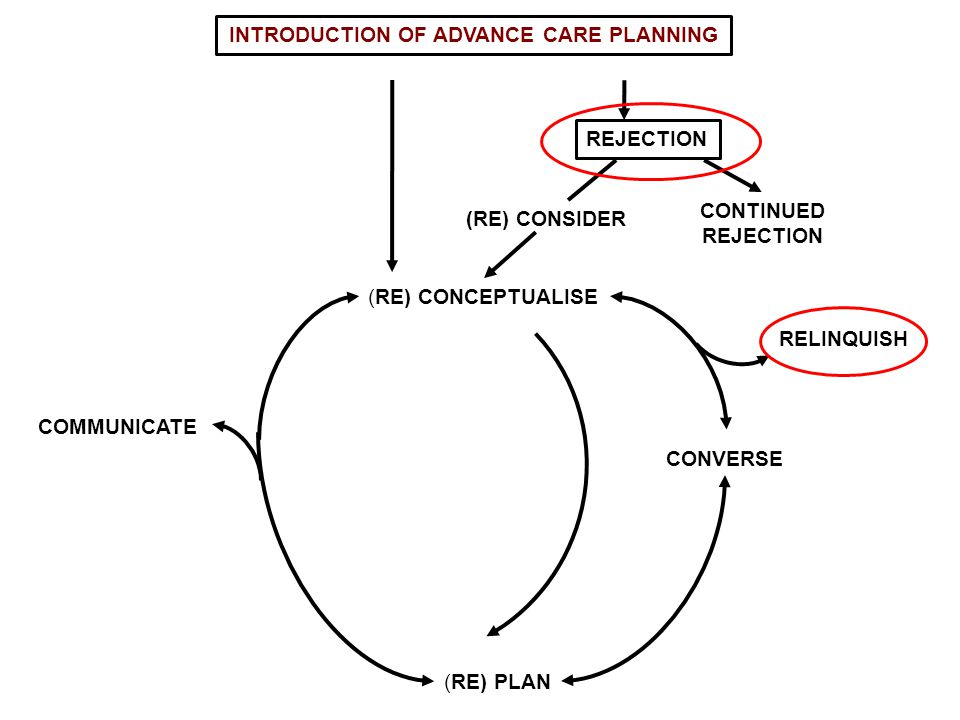 (RE) CONCEPTUALISE COMMUNICATE (RE) PLAN CONVERSE INTRODUCTION OF ADVANCE CARE PLANNING REJECTION CONTINUED REJECTION (RE) CONSIDER RELINQUISH