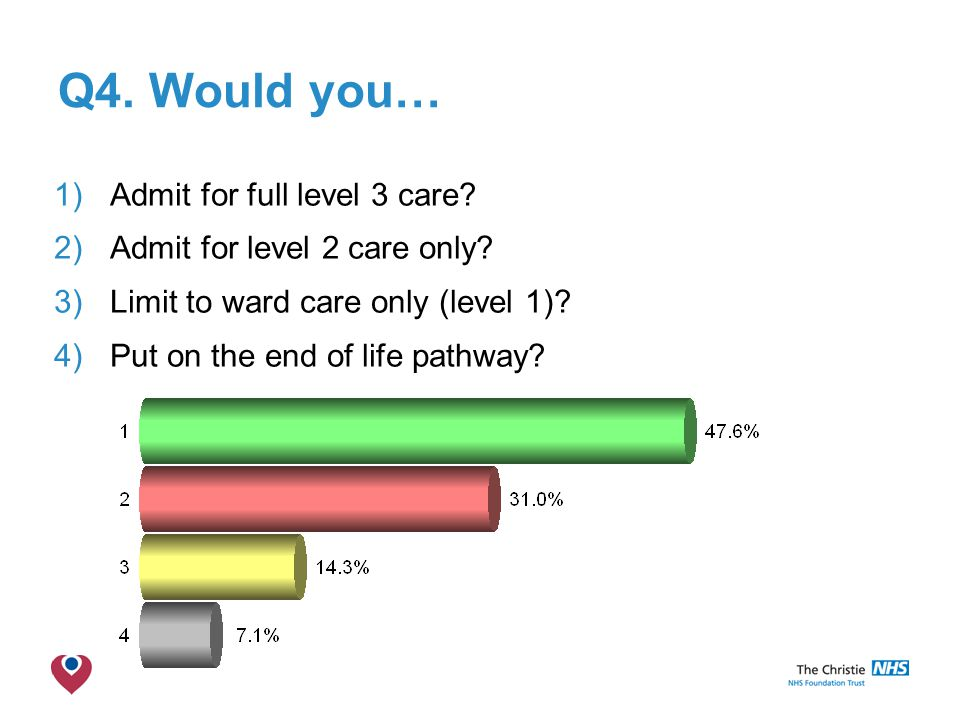 The Christie NHS Foundation Trust Q4. Would you… 1)Admit for full level 3 care.