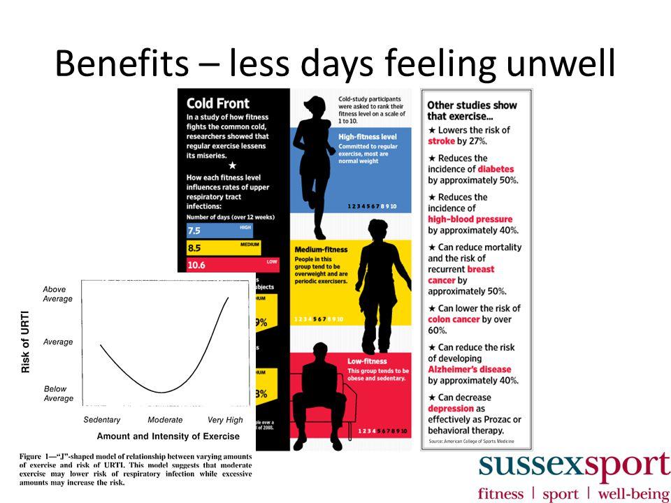 Benefits – less days feeling unwell