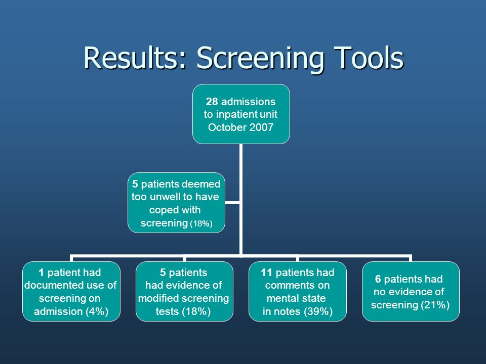 Results: Screening Tools 28 admissions to inpatient unit October 2007 1 patient had documented use of screening on admission (4%) 5 patients had evidence of modified screening tests (18%) 11 patients had comments on mental state in notes (39%) 6 patients had no evidence of screening (21%) 5 patients deemed too unwell to have coped with screening (18%)