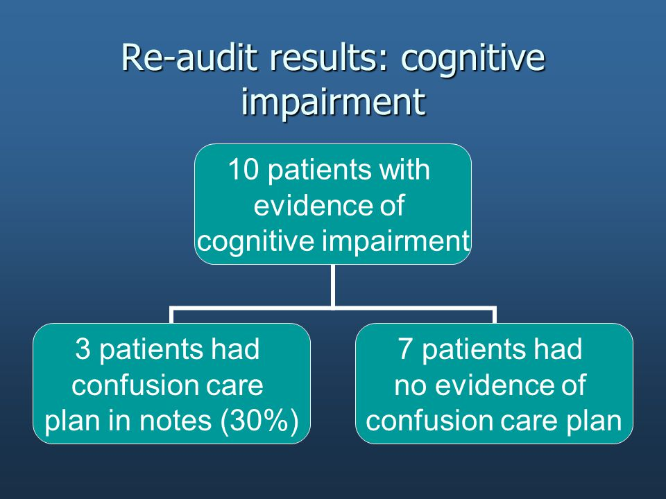 Re-audit results: cognitive impairment 10 patients with evidence of cognitive impairment 3 patients had confusion care plan in notes (30%) 7 patients had no evidence of confusion care plan