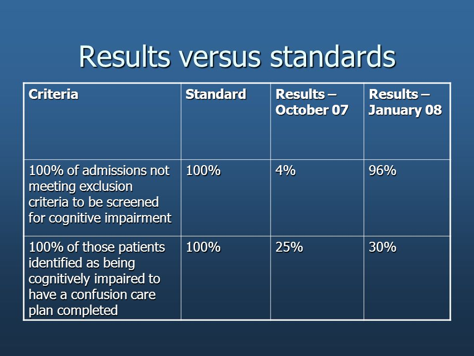 Results versus standards CriteriaStandard Results – October 07 Results – January 08 100% of admissions not meeting exclusion criteria to be screened for cognitive impairment 100%4%96% 100% of those patients identified as being cognitively impaired to have a confusion care plan completed 100%25%30%