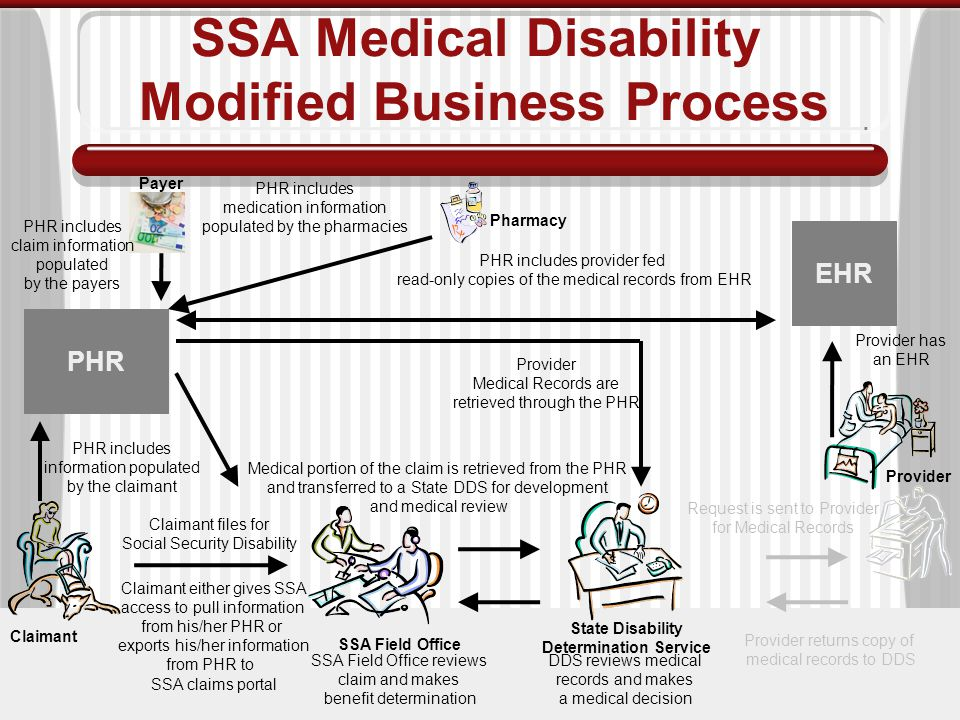 SSA Medical Disability Modified Business Process Claimant files for Social Security Disability SSA Field Office Claimant State Disability Determination Service Medical portion of the claim is retrieved from the PHR and transferred to a State DDS for development and medical review Provider Medical Records are retrieved through the PHR Provider Provider returns copy of medical records to DDS DDS reviews medical records and makes a medical decision SSA Field Office reviews claim and makes benefit determination PHR EHR PHR includes information populated by the claimant Provider has an EHR Request is sent to Provider for Medical Records PHR includes provider fed read-only copies of the medical records from EHR Claimant either gives SSA access to pull information from his/her PHR or exports his/her information from PHR to SSA claims portal Payer PHR includes claim information populated by the payers Pharmacy PHR includes medication information populated by the pharmacies