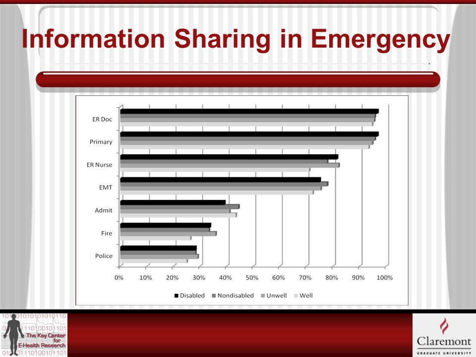 Information Sharing in Emergency