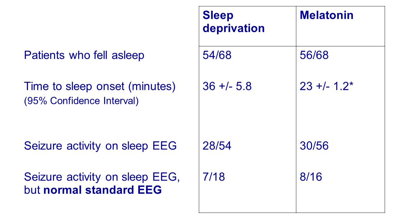 Sleep deprivation Melatonin Patients who fell asleep54/6856/68 Time to sleep onset (minutes) (95% Confidence Interval) 36 +/- 5.823 +/- 1.2* Seizure activity on sleep EEG28/5430/56 Seizure activity on sleep EEG, but normal standard EEG 7/188/16