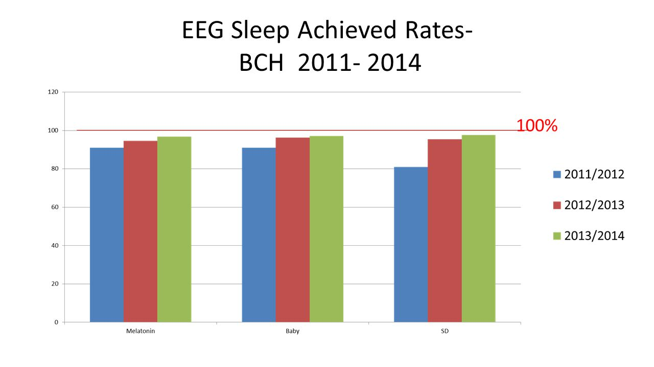 EEG Sleep Achieved Rates- BCH 2011- 2014