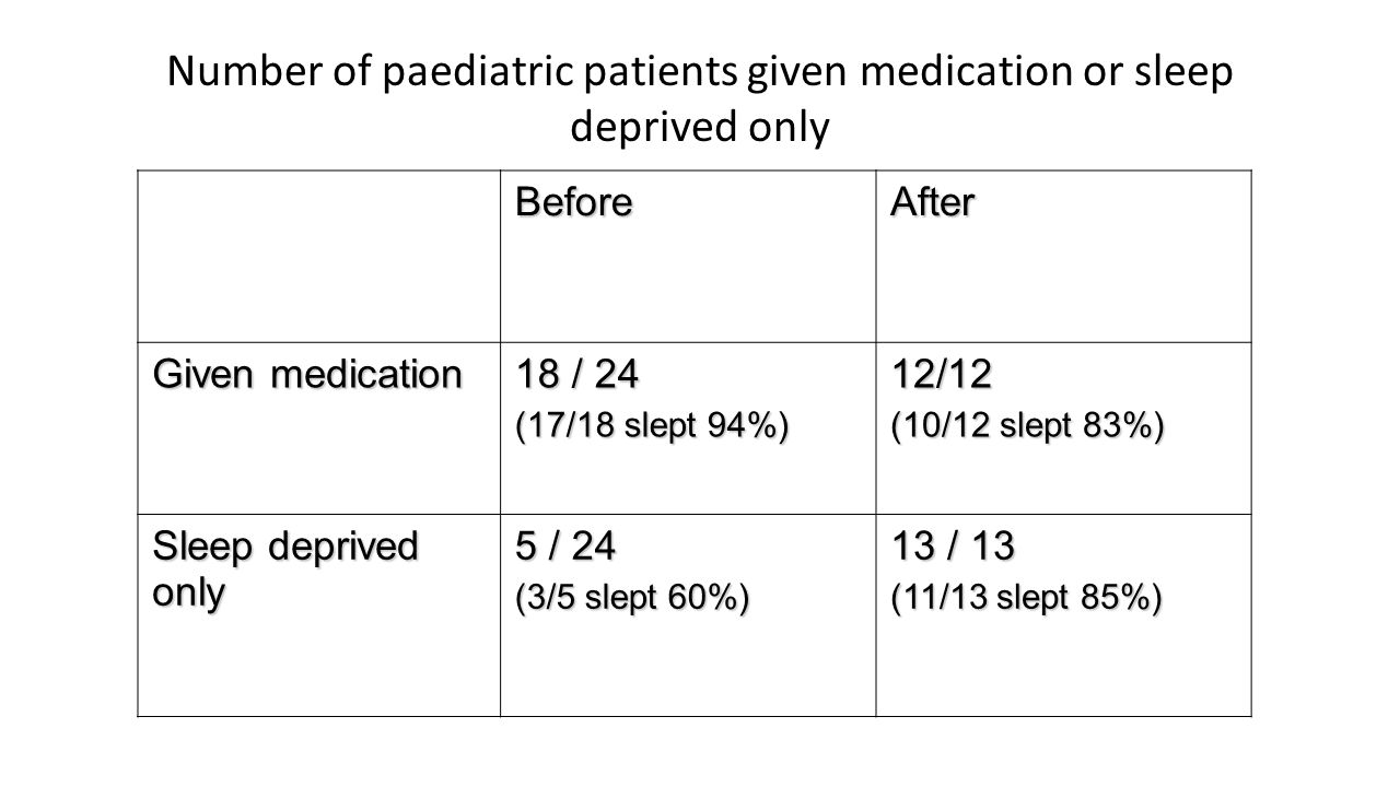 Number of paediatric patients given medication or sleep deprived only BeforeAfter Given medication 18 / 24 (17/18 slept 94%) 12/12 (10/12 slept 83%) Sleep deprived only 5 / 24 (3/5 slept 60%) 13 / 13 (11/13 slept 85%)