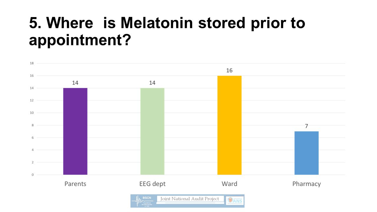 5. Where is Melatonin stored prior to appointment