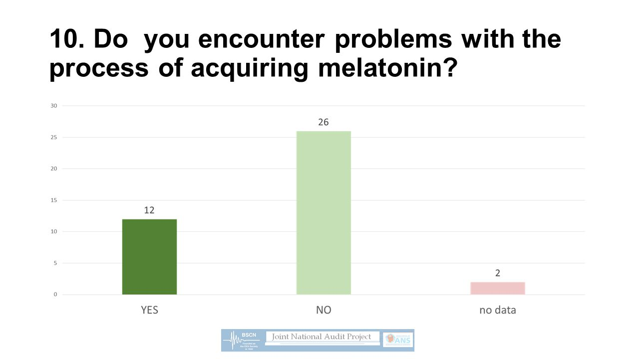10. Do you encounter problems with the process of acquiring melatonin