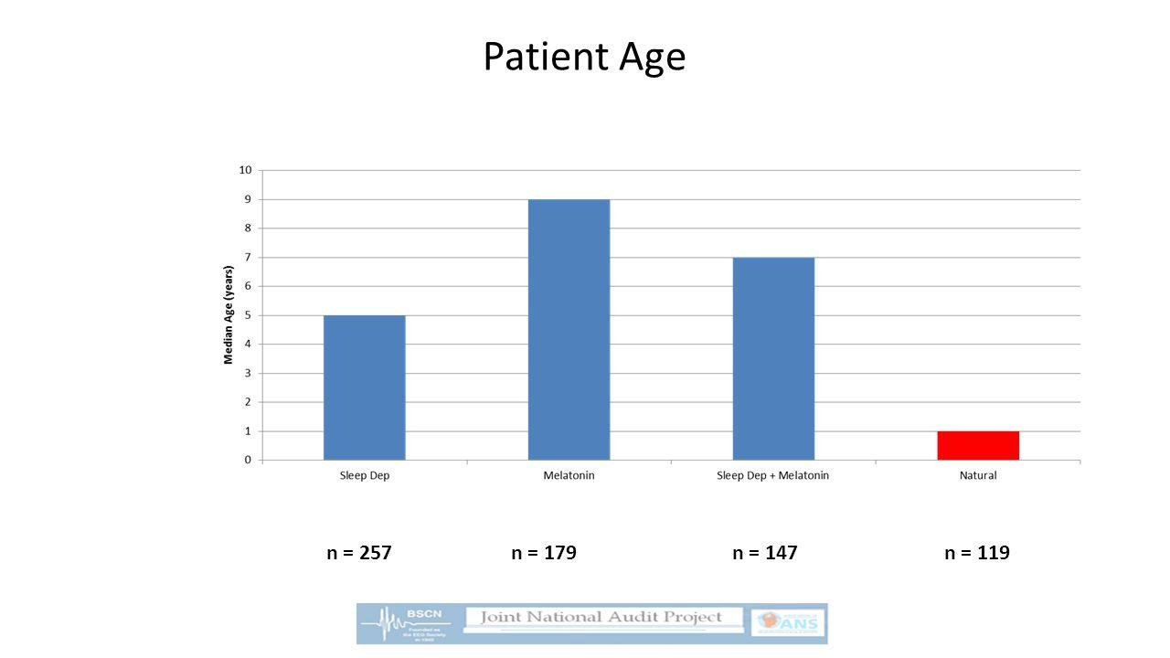 Patient Age n = 257n = 179n = 147n = 119