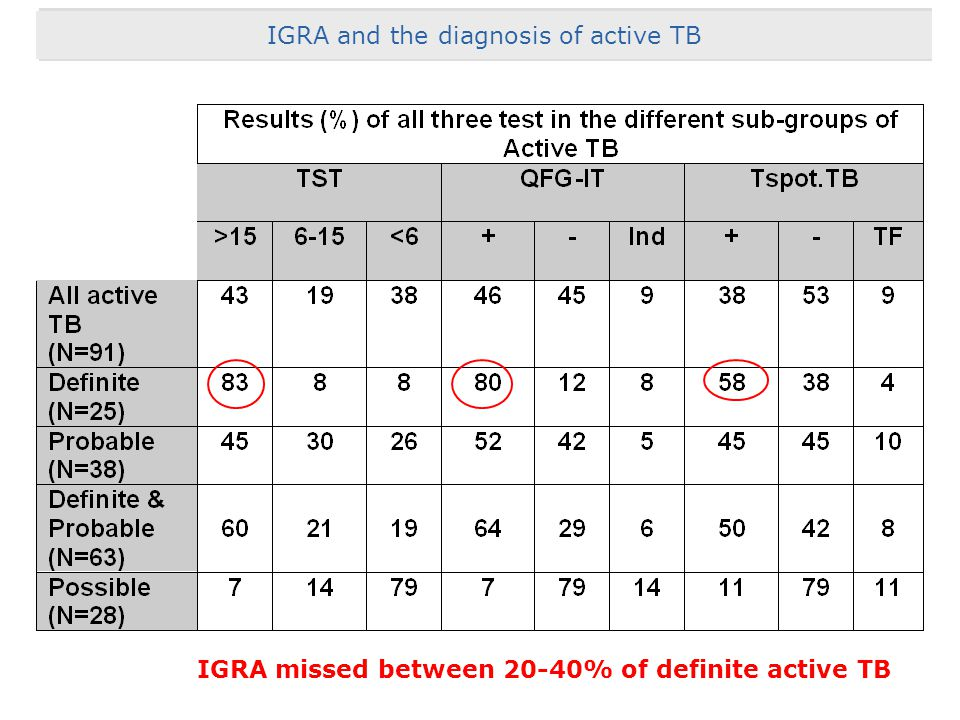 IGRA missed between 20-40% of definite active TB Acknowledgement & Thanks IGRA and the diagnosis of active TB
