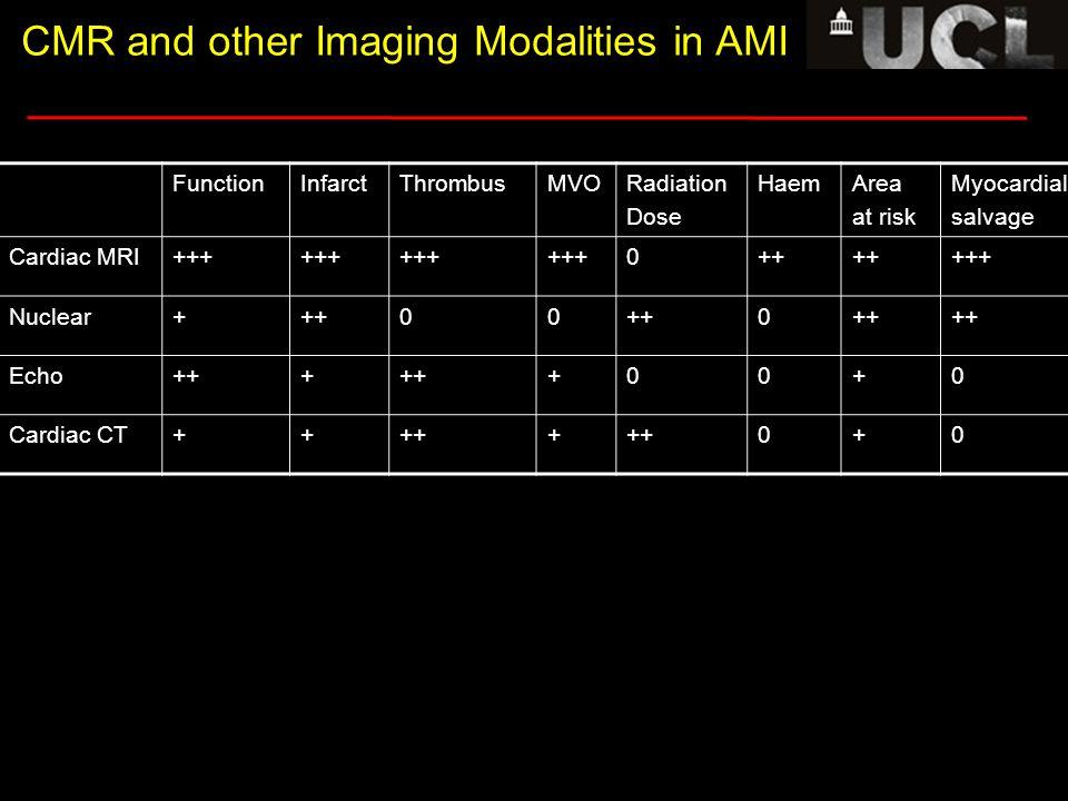 Coronal Transverse 1 Transverse 2 CMR and other Imaging Modalities in AMI FunctionInfarctThrombusMVORadiation Dose HaemArea at risk Myocardial salvage Cardiac MRI+++ 0++ +++ Nuclear+++00 0 Echo+++ +00+0 Cardiac CT+++++ 0+0