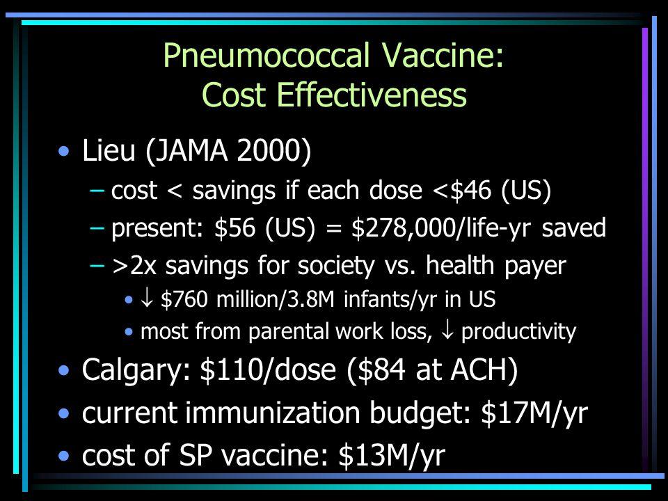 Pneumococcal Vaccine: Cost Effectiveness Lieu (JAMA 2000) –cost < savings if each dose <$46 (US) –present: $56 (US) = $278,000/life-yr saved –>2x savi
