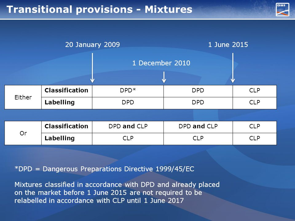 Transitional provisions - Mixtures Either ClassificationDPD*DPDCLP LabellingDPD CLP Or ClassificationDPD and CLP CLP LabellingCLP 20 January 2009 1 December 2010 1 June 2015 *DPD = Dangerous Preparations Directive 1999/45/EC Mixtures classified in accordance with DPD and already placed on the market before 1 June 2015 are not required to be relabelled in accordance with CLP until 1 June 2017
