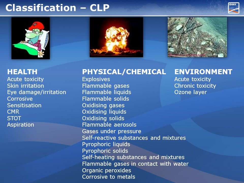 Classification – CLP HEALTH Acute toxicity Skin irritation Eye damage/irritation Corrosive Sensitisation CMR STOT Aspiration PHYSICAL/CHEMICAL Explosives Flammable gases Flammable liquids Flammable solids Oxidising gases Oxidising liquids Oxidising solids Flammable aerosols Gases under pressure Self-reactive substances and mixtures Pyrophoric liquids Pyrophoric solids Self-heating substances and mixtures Flammable gases in contact with water Organic peroxides Corrosive to metals ENVIRONMENT Acute toxicity Chronic toxicity Ozone layer