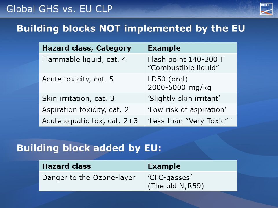 Global GHS vs. EU CLP Building blocks NOT implemented by the EU Building block added by EU: Hazard class, CategoryExample Flammable liquid, cat. 4Flas