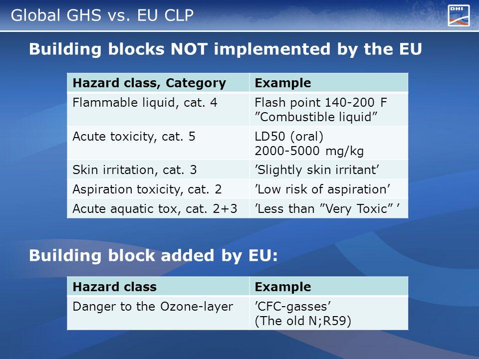 Global GHS vs.