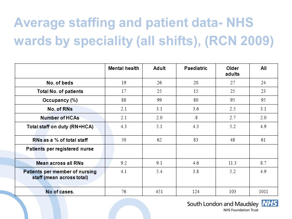 Average staffing and patient data- NHS wards by speciality (all shifts), (RCN 2009) Mental healthAdultPaediatricOlder adults All No.