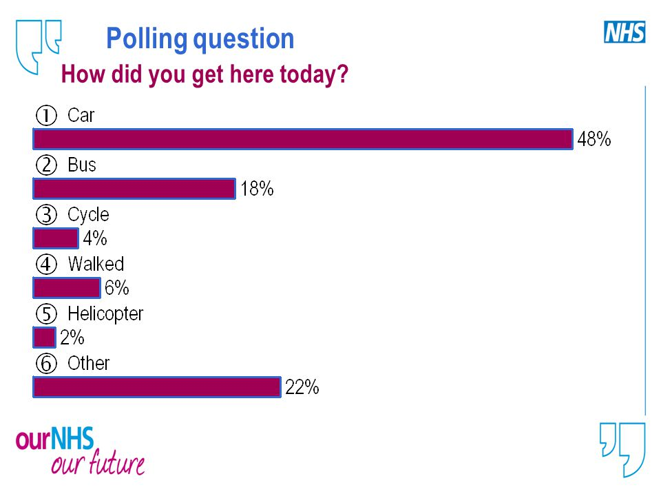 Polling question How did you get here today?