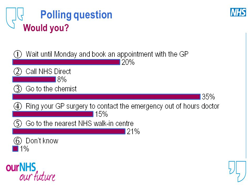 Polling question Would you?