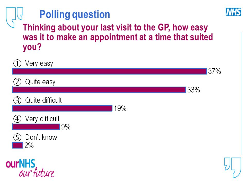 Polling question Thinking about your last visit to the GP, how easy was it to make an appointment at a time that suited you