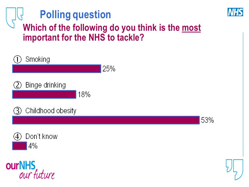 Polling question Which of the following do you think is the most important for the NHS to tackle
