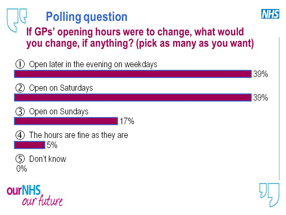 Polling question If GPs' opening hours were to change, what would you change, if anything.