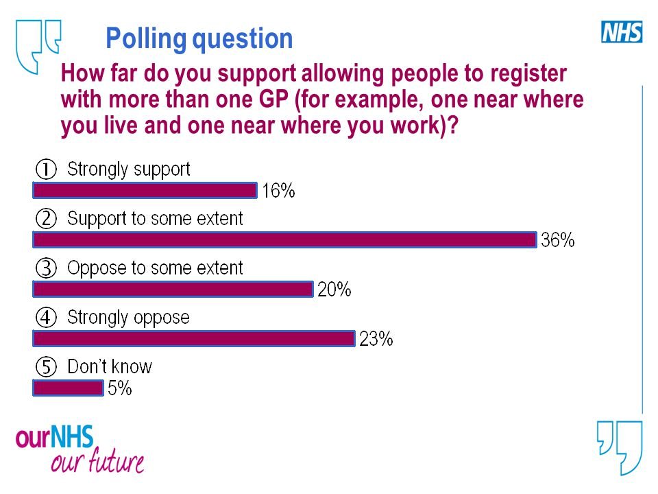 Polling question How far do you support allowing people to register with more than one GP (for example, one near where you live and one near where you work)